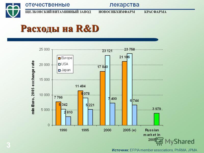 ЩЕЛКОВСКИЙ ВИТАМИННЫЙ ЗАВОД НОВОСИБХИМФАРМ КРАСФАРМА 3 Расходы на R&D Источник: EFPIA member associations, PhRMA, JPMA