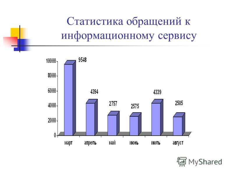 Статистика обращений к информационному сервису