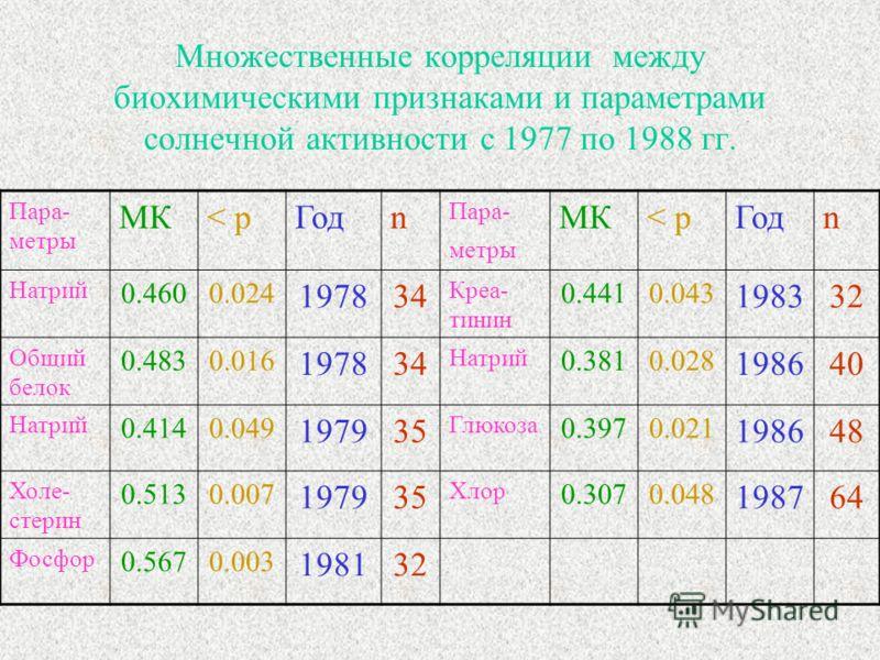 Множественные корреляции между биохимическими признаками и параметрами солнечной активности с 1977 по 1988 гг. Пара- метры МК< рГодn Пара- метры МК< рГодn Натрий 0.4600.024 197834 Креа- тинин 0.4410.043 198332 Общий белок 0.4830.016 197834 Натрий 0.3