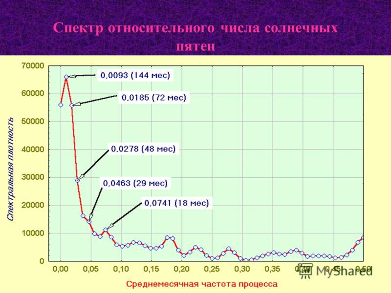 Спектр относительного числа солнечных пятен