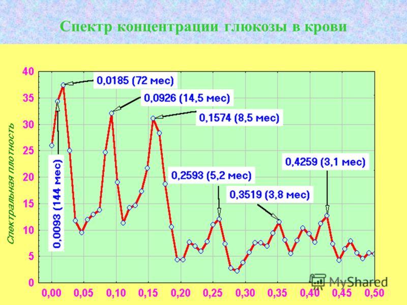 Спектр концентрации глюкозы в крови