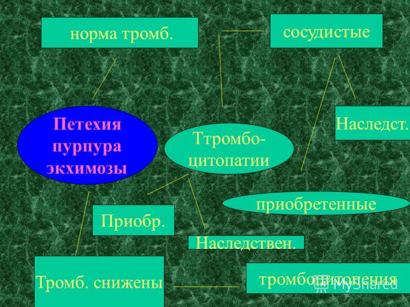 Петехия пурпура экхимозы Тромб. снижены тромбоцитопения норма тромб. сосудистые Наследст. приобретенные Ттромбо- цитопатии Приобр. Наследствен.