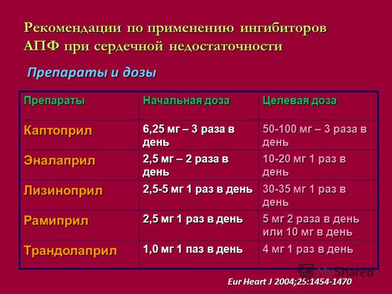 Рекомендации по применению ингибиторов АПФ при сердечной недостаточности Eur Heart J 2004;25:1454-1470 Препараты Начальная доза Целевая доза Каптоприл 6,25 мг – 3 раза в день 50-100 мг – 3 раза в день Эналаприл 2,5 мг – 2 раза в день 10-20 мг 1 раз в