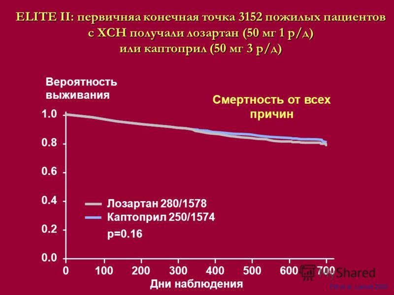 Смертность от всех причин 0100200300400500600700 0.0 0.2 0.4 0.6 0.8 1.0 Дни наблюдения Вероятность выживания Лозартан 280/1578 Каптоприл 250/1574 p=0.16 Pitt et al, Lancet 2000 ELITE II: первичняа конечная точка 3152 пожилых пациентов с ХСН получали