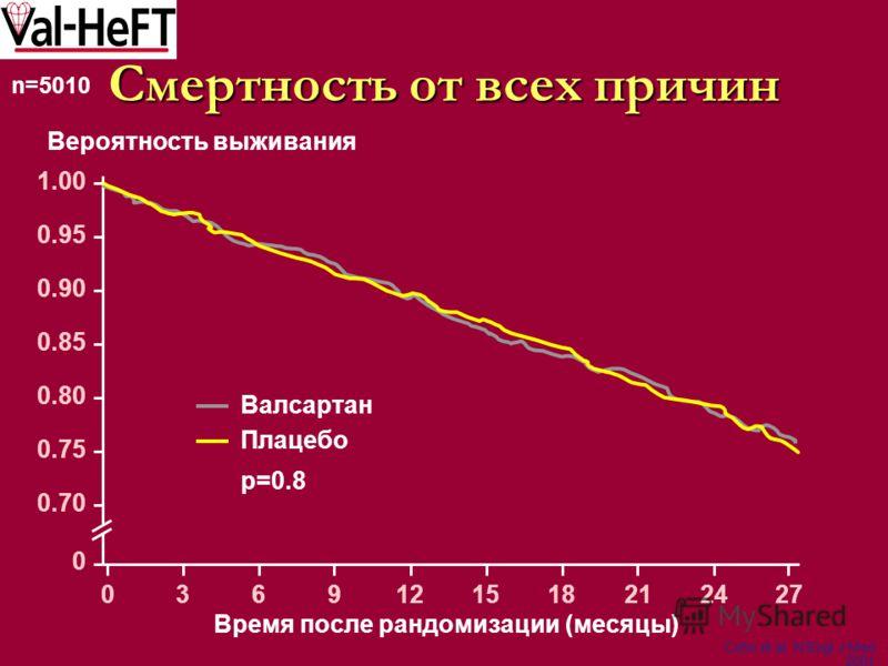 Вероятность выживания Время после рандомизации (месяцы) 0 0.70 0.75 0.80 0.85 0.90 0.95 1.00 Плацебо Валсартан p=0.8 Cohn et al, N Engl J Med 2001 0369121518212427 n=5010 Смертность от всех причин