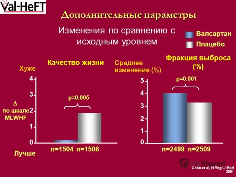 Дополнительные параметры Изменения по сравнению с исходным уровнем 0 1 2 3 4 5 Качество жизни Фракция выброса (%) 0 1 2 3 4 Лучше n=1506n=1504n=2509n=2499 Хуже Валсартан Плацебо p=0.001 p=0.005 Среднее изменение (%) по шкале MLWHF Cohn et al, N Engl