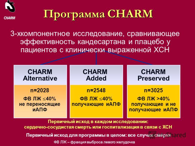 CHARM Added CHARM Preserved Программа CHARM 3-хкомпонентное исследование, сравнивающее эффективность кандесартана и плацебо у пациентов с клинически выраженной ХСН CHARM Alternative n=2028 ФВ ЛЖ 40% не переносящие иАПФ n=2548 ФВ ЛЖ 40% получающие иАП