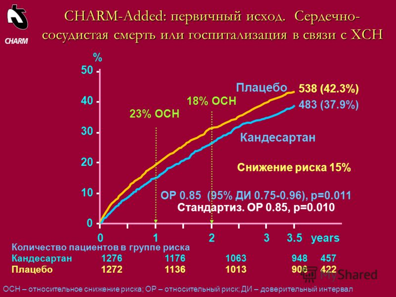 Количество пациентов в группе риска Кандесартан127611761063948457 Плацебо127211361013906422 CHARM-Added: первичный исход. Сердечно- сосудистая смерть или госпитализация в связи с ХСН 123years 0 10 20 30 40 50 Плацебо Кандесартан % 3.5 ОР 0.85 (95% ДИ