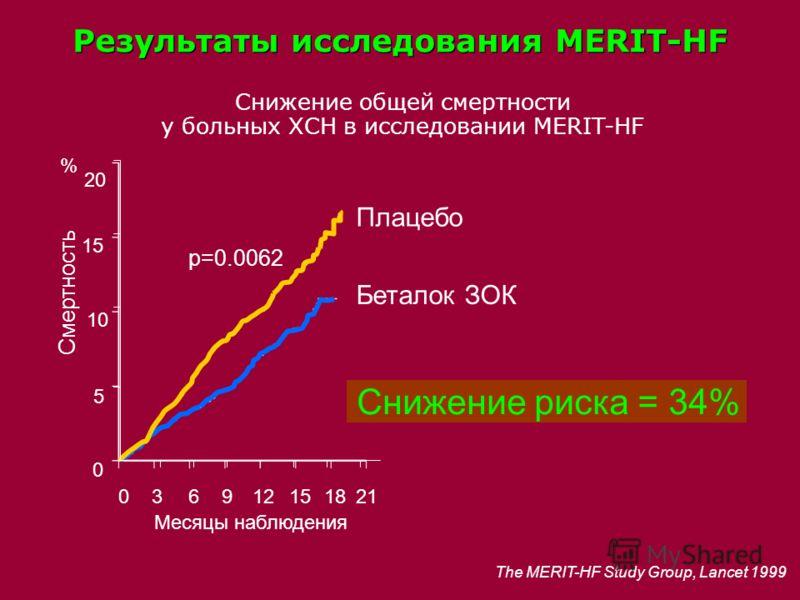 Месяцы наблюдения % 036912151821 20 15 10 5 0 Плацебо The MERIT-HF Study Group, Lancet 1999 Беталок ЗОК Смертность p=0.0062 Снижение общей смертности у больных ХСН в исследовании MERIT-HF Снижение риска = 34% Результаты исследования MERIT-HF