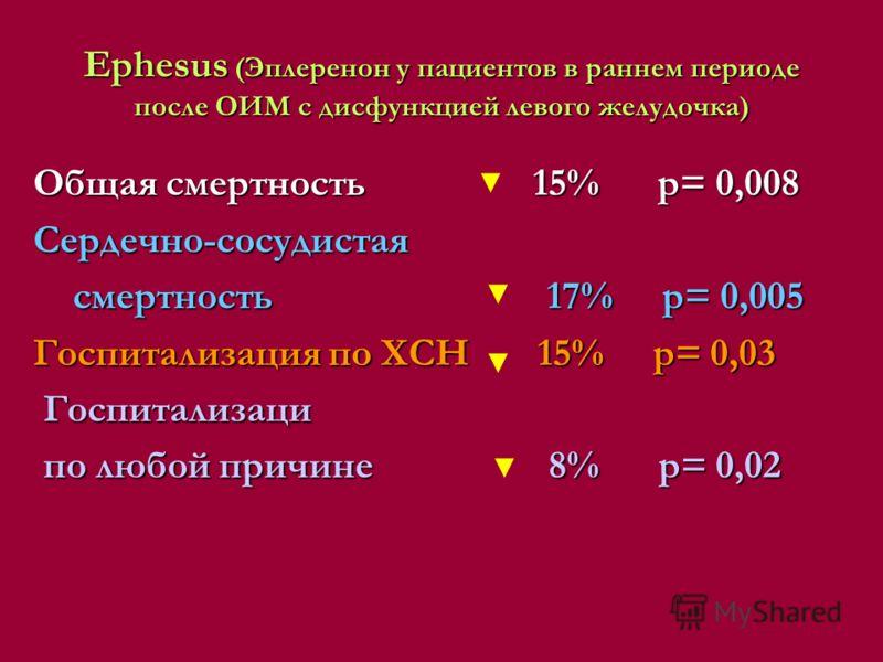Ephesus (Эплеренон у пациентов в раннем периоде после ОИМ с дисфункцией левого желудочка) Общая смертность 15% р= 0,008 Сердечно-сосудистая смертность 17% р= 0,005 смертность 17% р= 0,005 Госпитализация по ХСН 15% р= 0,03 Госпитализаци Госпитализаци