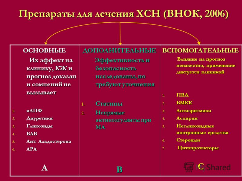 Препараты для лечения ХСН (ВНОК, 2006) ОСНОВНЫЕ Их эффект на клинику, КЖ и прогноз доказан и сомнений не вызывает Их эффект на клинику, КЖ и прогноз доказан и сомнений не вызывает 1. иАПФ 2. Диуретики 3. Гликозиды 4. БАБ 5. Ант. Альдостерона 6. АРА А