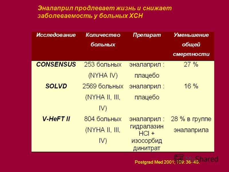 Эналаприл продлевает жизнь и снижает заболеваемость у больных ХСН Postgrad Med 2001; 109: 36 45.