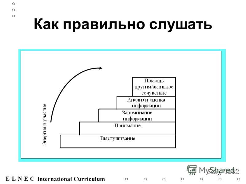 ENECL International Curriculum Как правильно слушать Ray, 1992