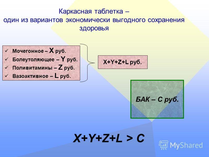 Каркасная таблетка – один из вариантов экономически выгодного сохранения здоровья Мочегонное – X руб. Болеутоляющее – Y руб. Поливитамины – Z руб. Вазоактивное – L руб. X+Y+Z+L руб. БАК – С руб. X+Y+Z+L > C