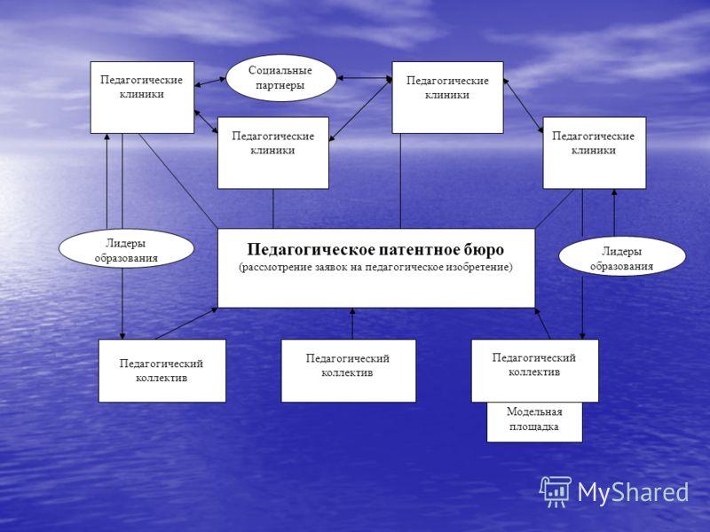 Педагогический коллектив Педагогическое патентное бюро (рассмотрение заявок на педагогическое изобретение) Педагогические клиники Социальные партнеры Лидеры образования Модельная площадка