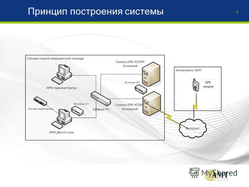 Принцип построения системы 4