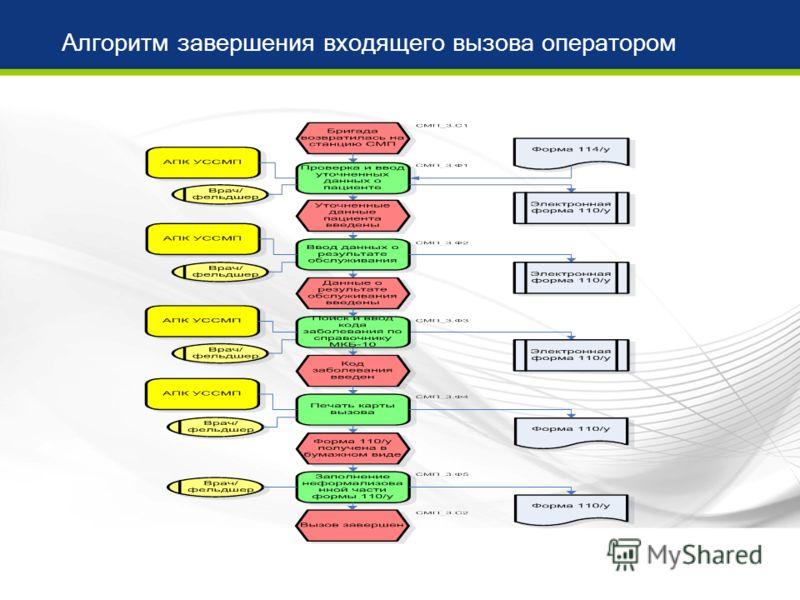 Алгоритм завершения входящего вызова оператором