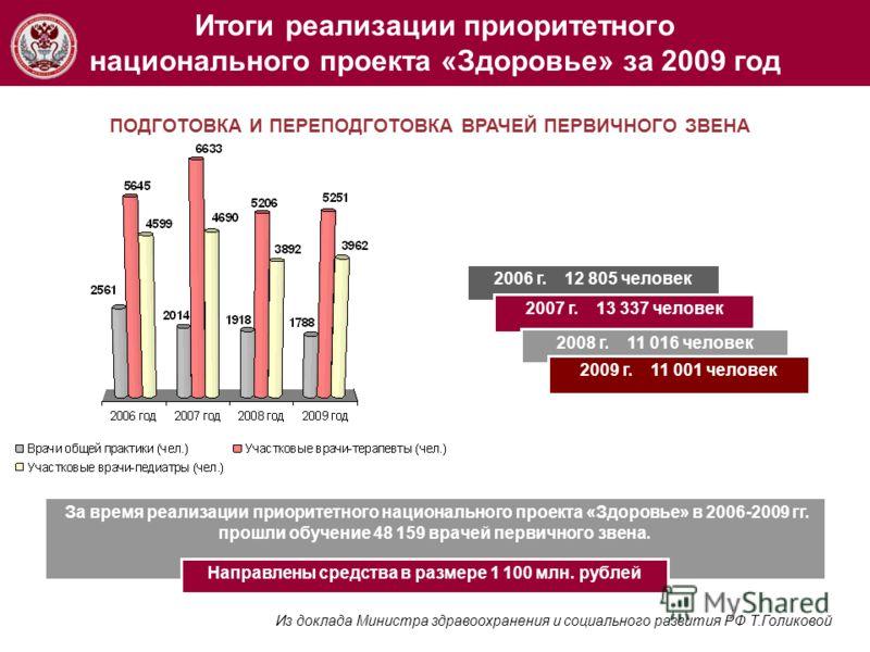 Итоги реализации приоритетного национального проекта «Здоровье» за 2009 год За время реализации приоритетного национального проекта «Здоровье» в 2006-2009 гг. прошли обучение 48 159 врачей первичного звена. ПОДГОТОВКА И ПЕРЕПОДГОТОВКА ВРАЧЕЙ ПЕРВИЧНО