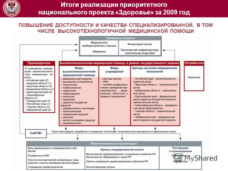 ПОВЫШЕНИЕ ДОСТУПНОСТИ И КАЧЕСТВА СПЕЦИАЛИЗИРОВАННОЙ, В ТОМ ЧИСЛЕ ВЫСОКОТЕХНОЛОГИЧНОЙ МЕДИЦИНСКОЙ ПОМОЩИ Итоги реализации приоритетного национального проекта «Здоровье» за 2009 год