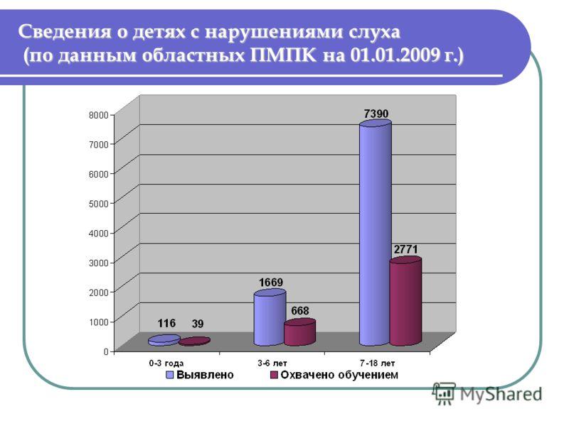 Сведения о детях с нарушениями слуха (по данным областных ПМПК на 01.01.2009 г.)
