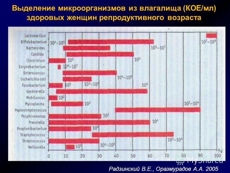 Выделение микроорганизмов из влагалища (КОЕ/мл) здоровых женщин репродуктивного возраста Радзинский В.Е., Оразмурадов А.А. 2005 %