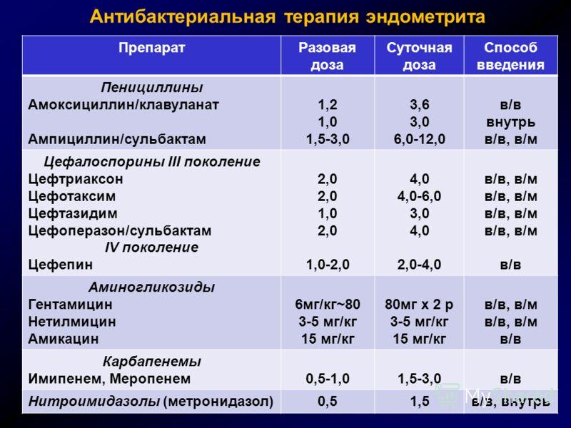Антибактериальная терапия эндометрита ПрепаратРазовая доза Суточная доза Способ введения Пенициллины Амоксициллин/клавуланат Ампициллин/сульбактам 1,2