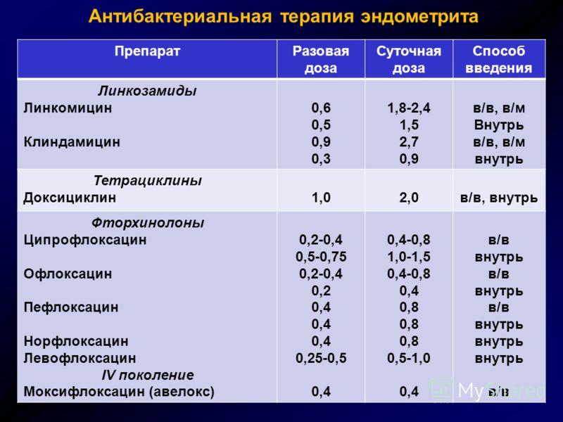 Антибактериальная терапия эндометрита ПрепаратРазовая доза Суточная доза Способ введения Линкозамиды Линкомицин Клиндамицин 0,6 0,5 0,9 0,3 1,8-2,4 1,5 2,7 0,9 в/в, в/м Внутрь в/в, в/м внутрь Тетрациклины Доксициклин1,02,0в/в, внутрь Фторхинолоны Цип