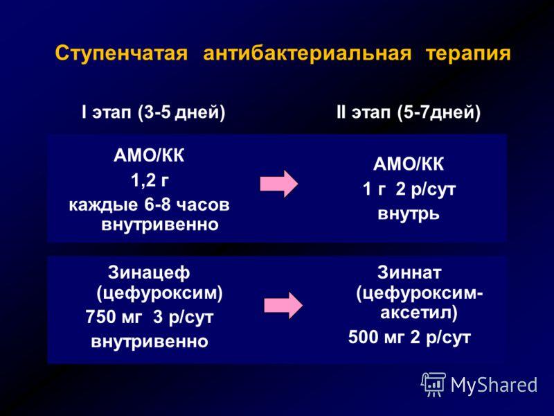 Ступенчатая антибактериальная терапия АМО/КК 1,2 г каждые 6-8 часов внутривенно АМО/КК 1 г 2 р/сут внутрь Зинацеф (цефуроксим) 750 мг 3 р/сут внутривенно Зиннат (цефуроксим- аксетил) 500 мг 2 р/сут I этап (3-5 дней)II этап (5-7дней)