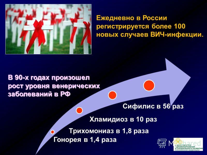 Гонорея в 1,4 раза Хламидиоз в 10 раз Трихомониаз в 1,8 раза Сифилис в 56 раз В 90-х годах произошел рост уровня венерических заболеваний в РФ Ежедневно в России регистрируется более 100 новых случаев ВИЧ-инфекции.