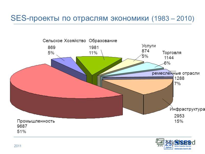 2011 SES-проекты по отраслям экономики (1983 – 2010) Сельское Хозяйство 869 5% Oбразование 1981 11% Услуги 874 5% Торговля 1144 6% 1288 7% Инфраструктура 2953 15% Промышленность 9687 51% ремесленные отрасли