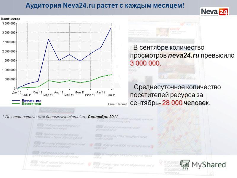 Аудитория Neva24.ru растет с каждым месяцем! 3 000 000. В сентябре количество просмотров neva24.ru превысило 3 000 000. 28 000 человек. Среднесуточное количество посетителей ресурса за сентябрь- 28 000 человек. * По статистическим данным liveinternet