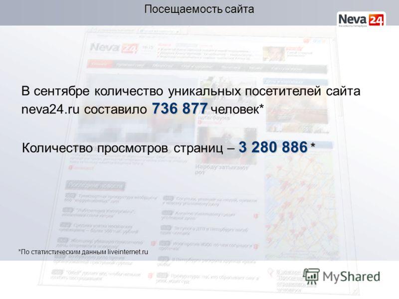 736 877 В сентябре количество уникальных посетителей сайта neva24.ru составило 736 877 человек* Посещаемость сайта 3 280 886 * Количество просмотров страниц – 3 280 886 * *По статистическим данным liveinternet.ru