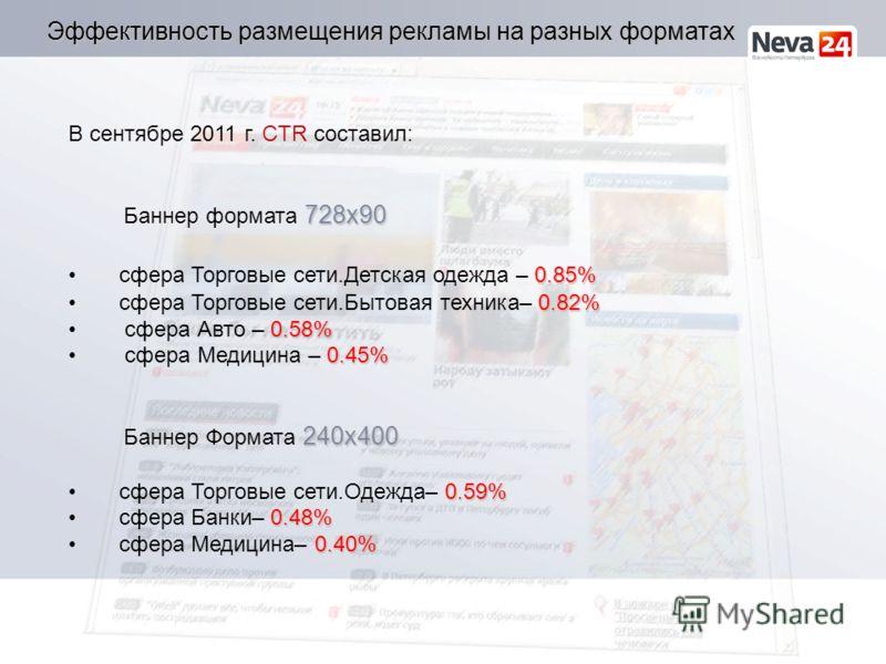 Эффективность размещения рекламы на разных форматах В сентябре 2011 г. CTR составил: 728x90 Баннер формата 728x90 0.85% сфера Торговые сети.Детская одежда – 0.85% 0.82% сфера Торговые сети.Бытовая техника– 0.82% 0.58% сфера Авто – 0.58% 0.45% сфера М