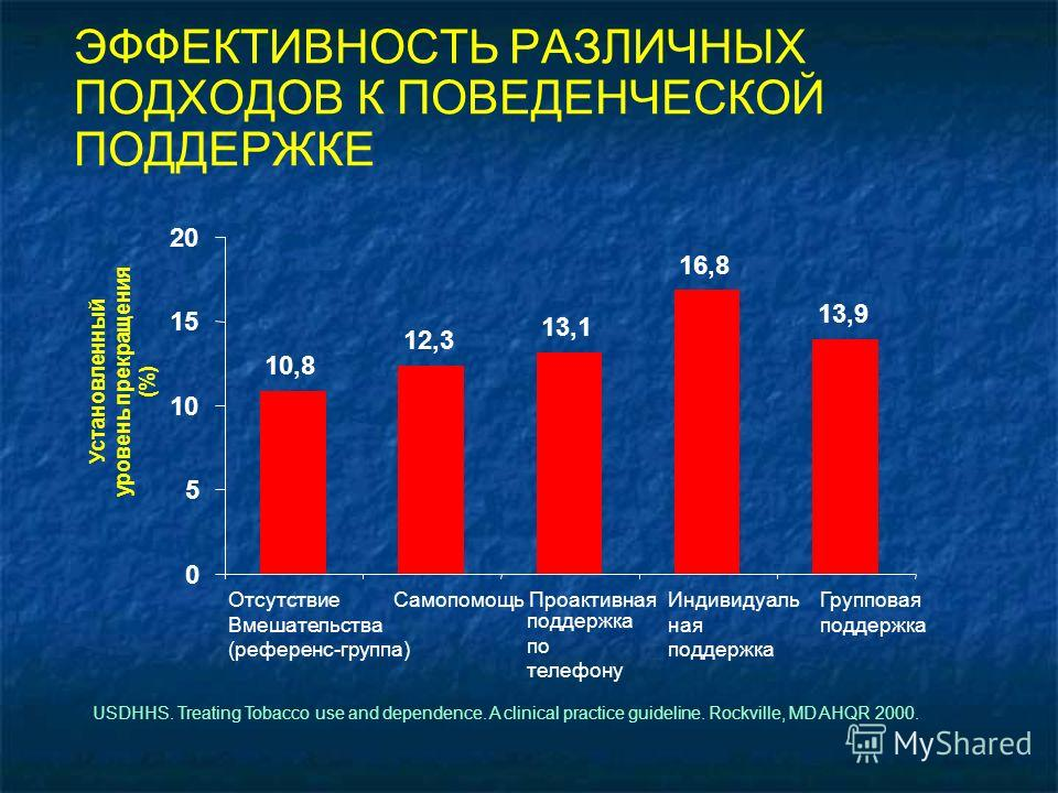 USDHHS. Treating Tobacco use and dependence. A clinical practice guideline. Rockville, MD AHQR 2000. Установленный уровень прекращения (%) ЭФФЕКТИВНОСТЬ РАЗЛИЧНЫХ ПОДХОДОВ К ПОВЕДЕНЧЕСКОЙ ПОДДЕРЖКЕ 10,8 12,3 13,1 16,8 13,9 0 5 10 15 20 Отсутствие Вме