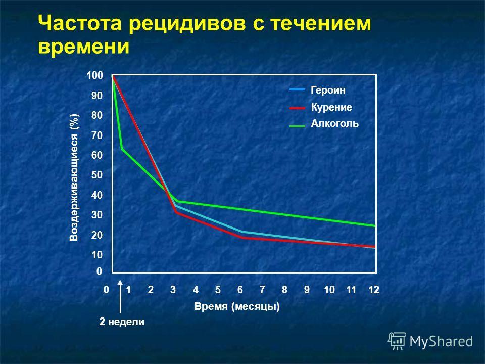 Частота рецидивов с течением времени 100 90 80 70 60 50 40 30 20 10 0 Героин Курение Алкоголь 0 1 2 3 4 5 6 7 8 9 10 11 12 Время (месяцы) 2 недели Воздерживающиеся (%)