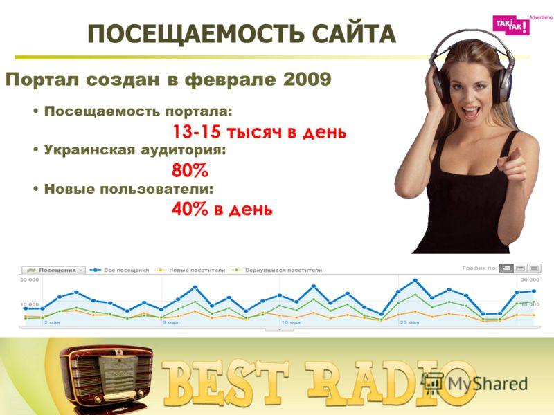 Портал создан в феврале 2009 Посещаемость портала: 13-15 тысяч в день Украинская аудитория: 80% Новые пользователи: 40% в день ПОСЕЩАЕМОСТЬ САЙТА
