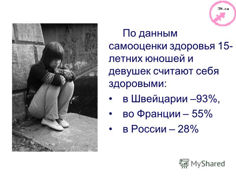 По данным самооценки здоровья 15- летних юношей и девушек считают себя здоровыми: в Швейцарии –93%, во Франции – 55% в России – 28%