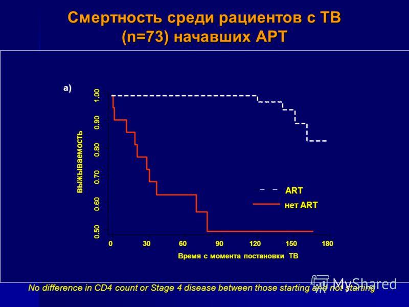 a) Смертность среди рациентов с TB (n=73) начавших АРТ нет ART ART 0.50 0.60 0.70 0.80 0.90 1.00 0306090120150180 Время с момента постановки TB выжываемость No difference in CD4 count or Stage 4 disease between those starting and not starting