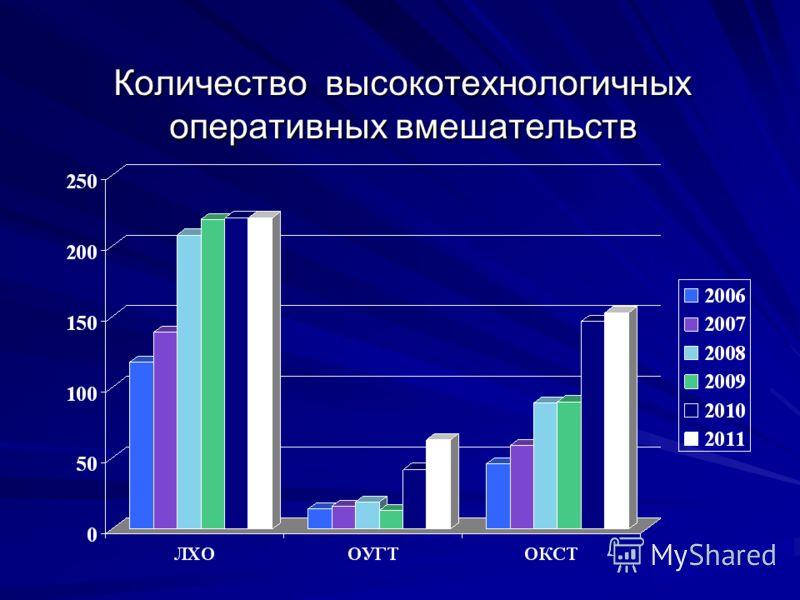 Количество высокотехнологичных оперативных вмешательств