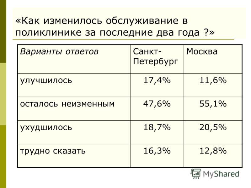 «Как изменилось обслуживание в поликлинике за последние два года ?» Варианты ответовСанкт- Петербург Москва улучшилось17,4%11,6% осталось неизменным47,6%55,1% ухудшилось18,7%20,5% трудно сказать16,3%12,8%
