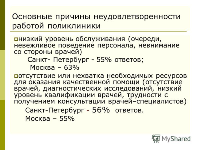 Основные причины неудовлетворенности работой поликлиники низкий уровень обслуживания (очереди, невежливое поведение персонала, невнимание со стороны врачей) Санкт- Петербург - 55% ответов; Москва – 63% отсутствие или нехватка необходимых ресурсов для