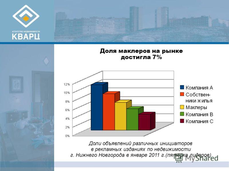 Доля маклеров на рынке достигла 7% Доли объявлений различных инициаторов в рекламных изданиях по недвижимости г. Нижнего Новгорода в январе 2011 г.(пятерка лидеров)