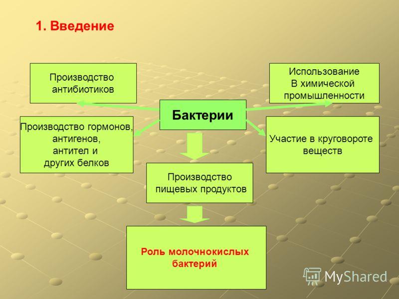 Введение бактерии использование в