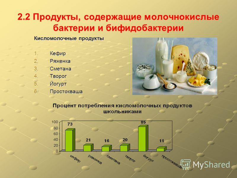 2.2 Продукты, содержащие молочнокислые бактерии и бифидобактерии Кисломолочные продукты 1.Кефир 2.Ряженка 3.Сметана 4.Творог 5.Йогурт 6.Простокваша