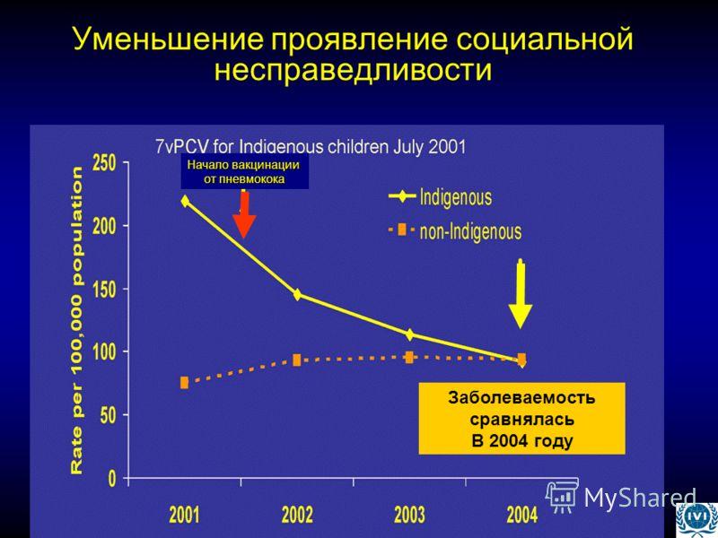 Уменьшение проявление социальной несправедливости Начало вакцинации от пневмокока Заболеваемость сравнялась В 2004 году