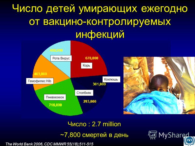 Число детей умирающих ежегодно от вакцино-контролируемых инфекций Число : 2.7 million ~7,800 смертей в день The World Bank 2006, CDC MMWR 55(18);511-515 Корь Коклюшь Столбняк Пневмоккок Гемофилес Hib Рота Вирус