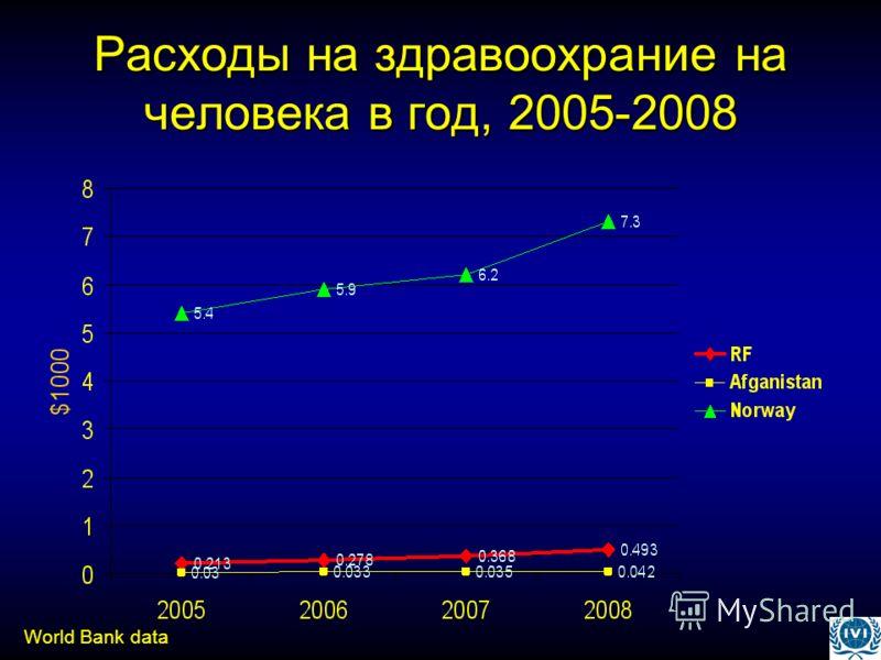Расходы на здравоохрание на человека в год, 2005-2008 World Bank data
