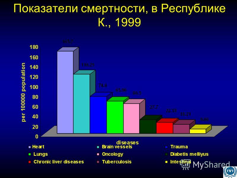 Показатели смертности, в Республике К., 1999