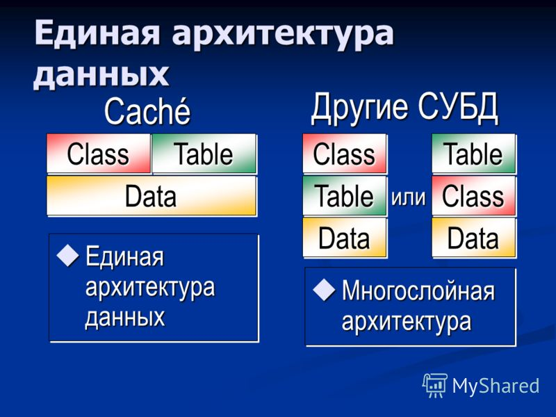 Единая архитектура данных Другие СУБД Единая архитектура данных Единая архитектура данных Caché ClassClassTableTable DataData Многослойная архитектура Многослойная архитектура TableTable ClassClass DataData ClassClass TableTable DataData или