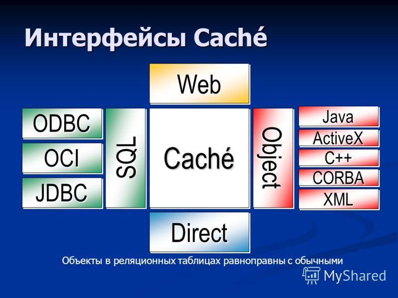 Интерфейсы Caché WebWeb CachéCaché SQLSQL ObjectObject ODBCODBC OCIOCI JDBCJDBC DirectDirect Объекты в реляционных таблицах равноправны с обычными ActiveXActiveX XMLXML CORBACORBA JavaJava C++C++